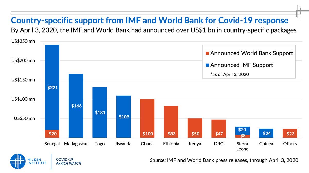 Country-specific support from World Bank and IMF for COVID-19 response
