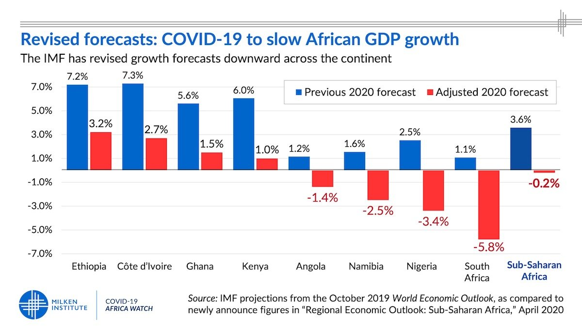Revised Growth Forecasts: COVID-19 to slow African GDP