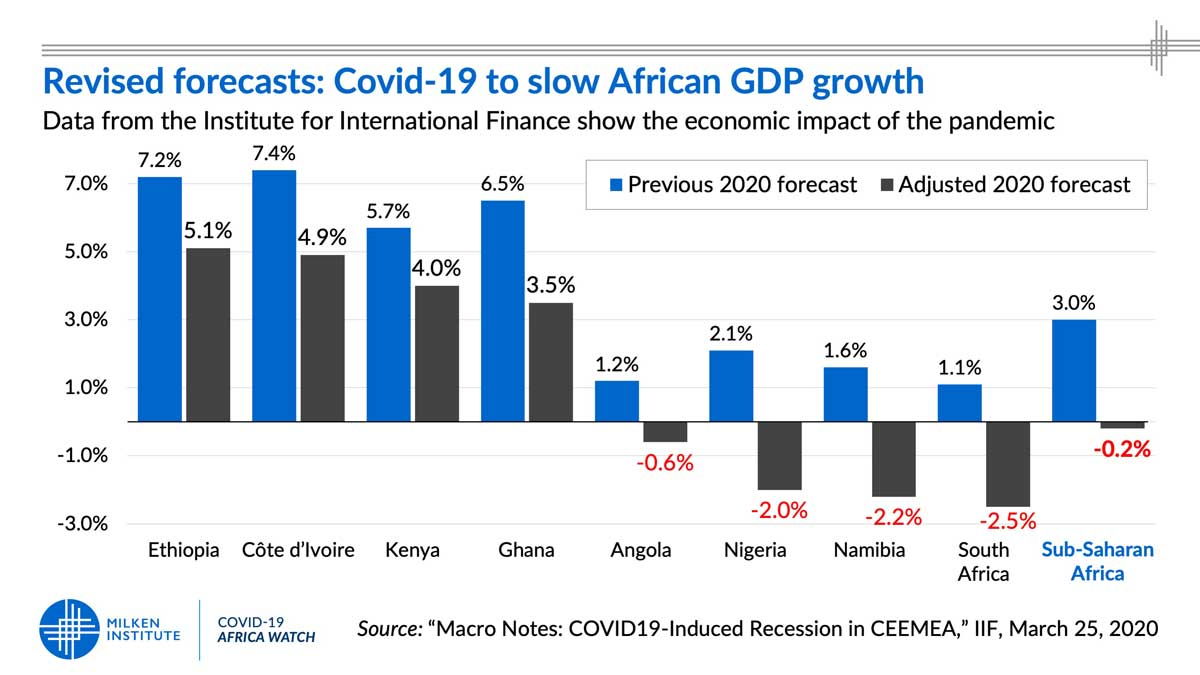 Revised growth forecasts for Africa  COVID-19