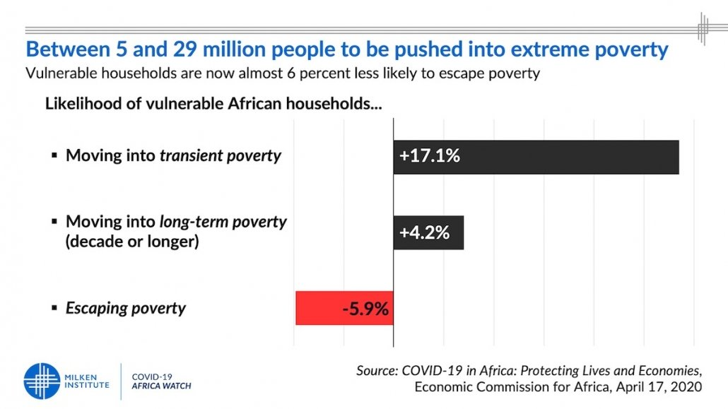 Poverty Impacts of COVID-19 in Africa: Between 5 and 29 million people to be pushed into extreme poverty