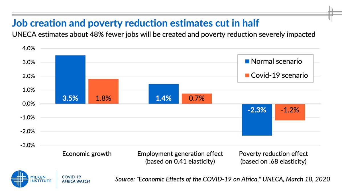 Employment and Poverty Impact of  COVID-19 in Africa