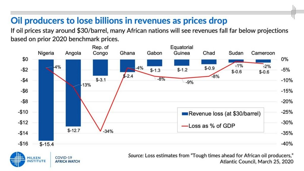 Oil producers in Africa to lose billions in revenues as prices drop
